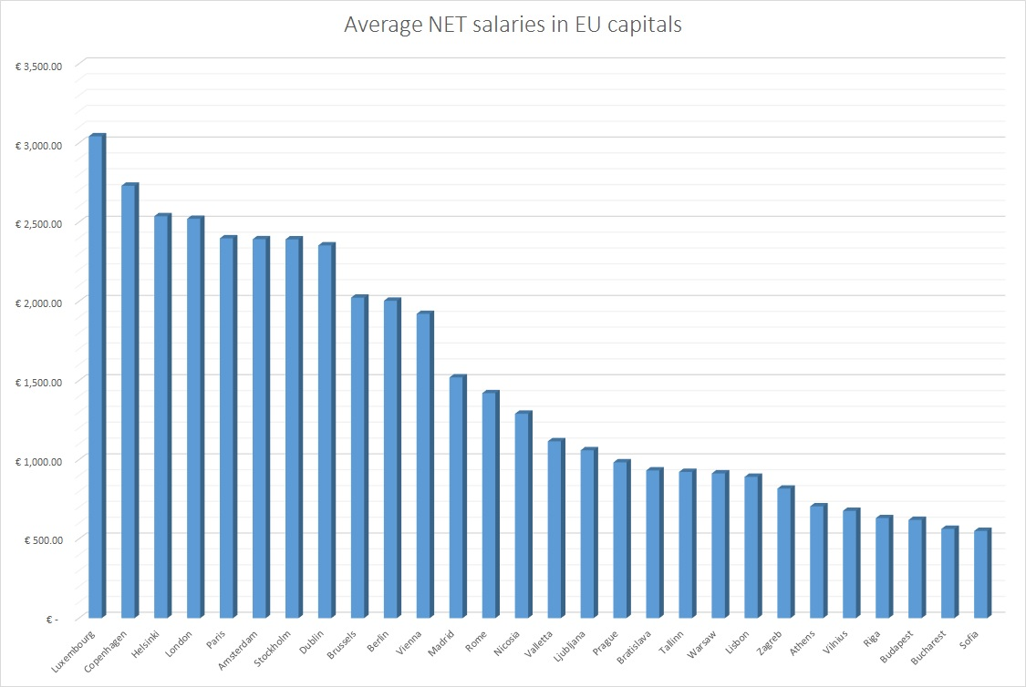 Average net EU salaries
