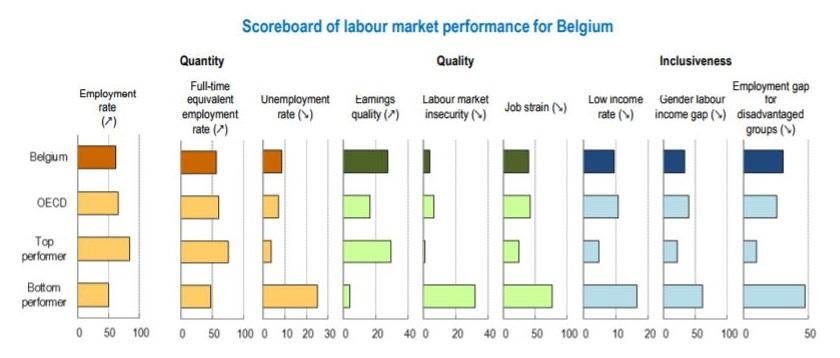LabourMarketBelgium
