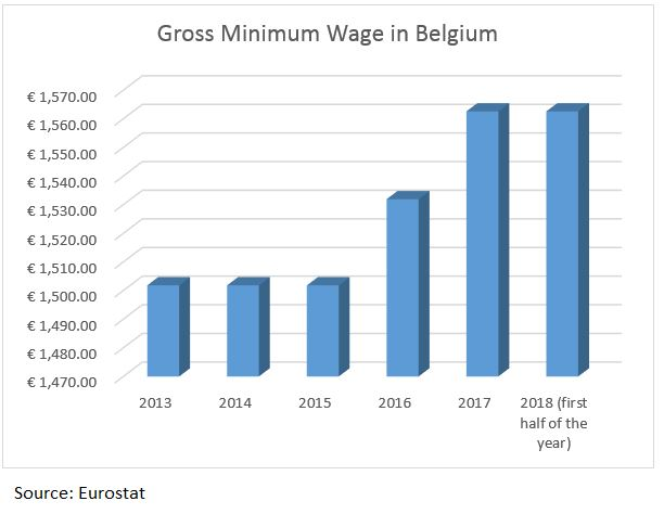 Gross_Min_Wage_Belgium_2018
