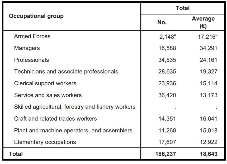 Malta_Average_salaries_Occupations