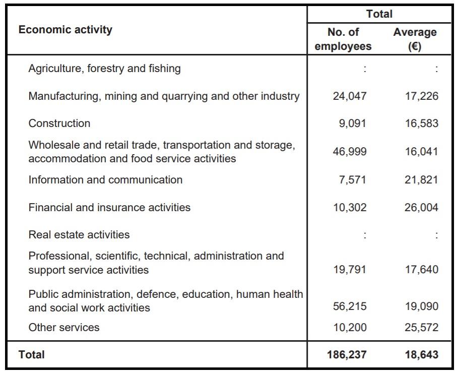 Malta_Average_salaries_Sectors