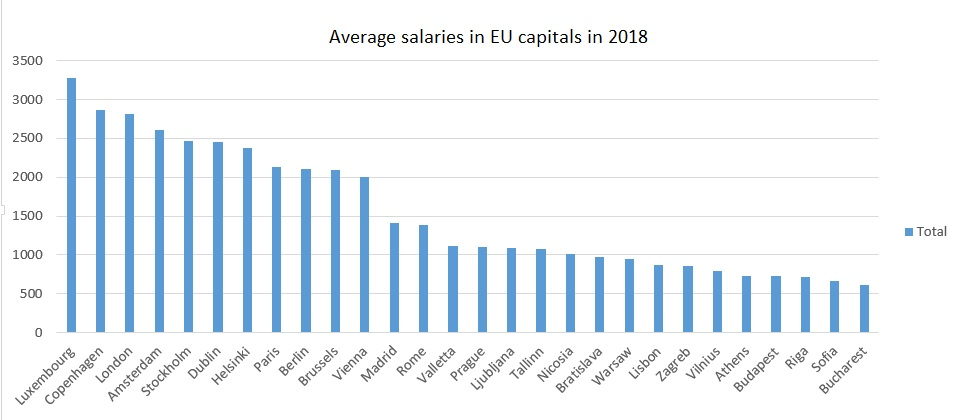 Average_salaries_EU_2018
